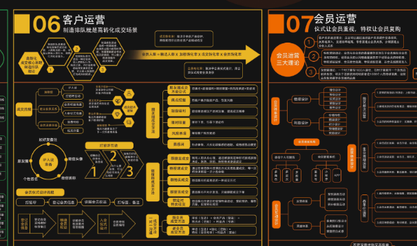 社群商业模式设计图(完整高清图下载)【会员免费购买】